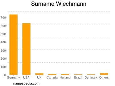 Surname Wiechmann