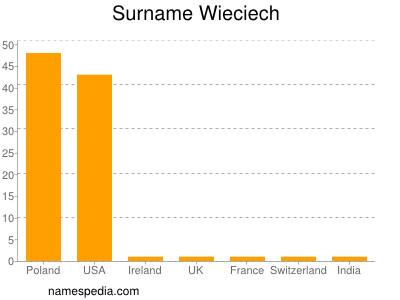Surname Wieciech
