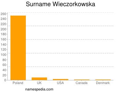 Surname Wieczorkowska
