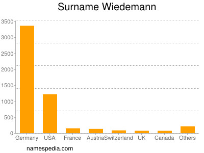 Surname Wiedemann