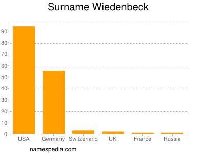 Surname Wiedenbeck