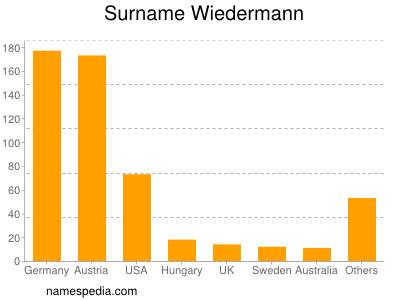 Surname Wiedermann