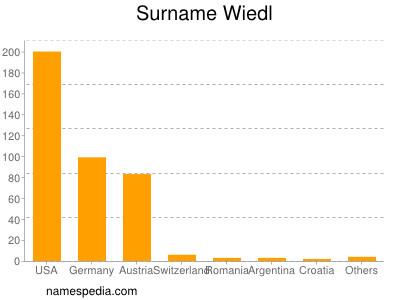 Surname Wiedl