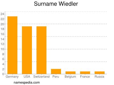 Surname Wiedler