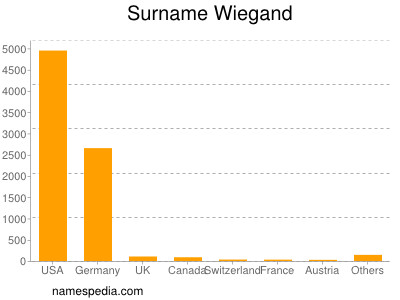 Surname Wiegand