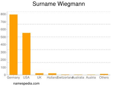 Surname Wiegmann