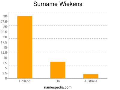 Surname Wiekens