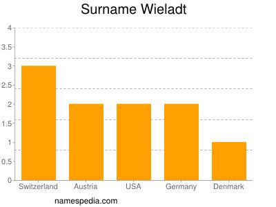 Surname Wieladt