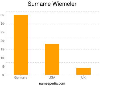 Surname Wiemeler