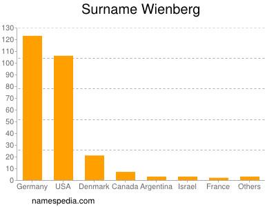 Surname Wienberg