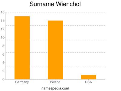 Surname Wienchol