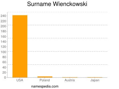 Surname Wienckowski
