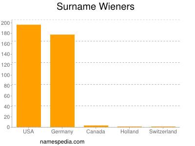 Surname Wieners
