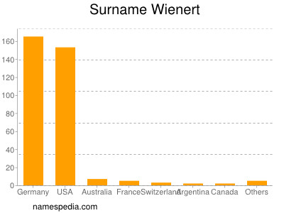 Surname Wienert