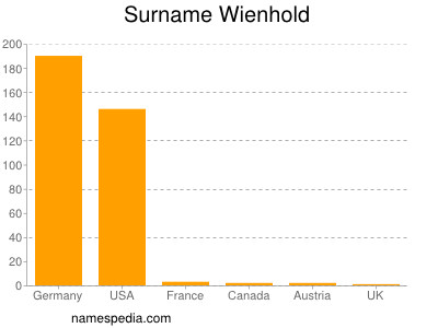 Surname Wienhold
