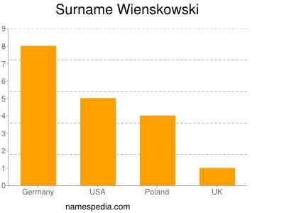 Surname Wienskowski