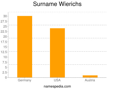 Surname Wierichs