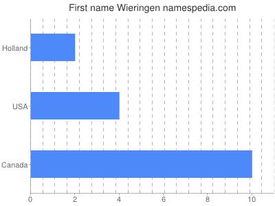 Given name Wieringen