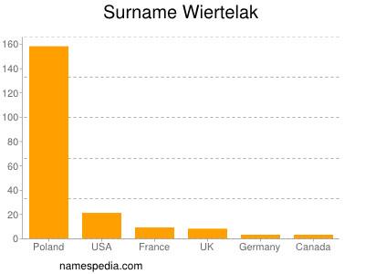 Surname Wiertelak