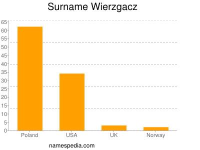 Surname Wierzgacz