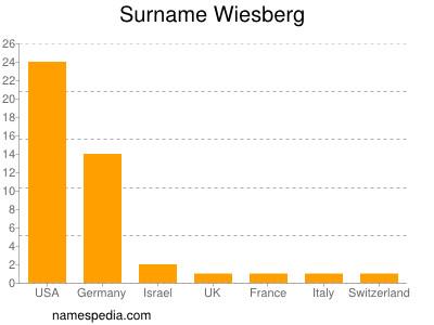 Surname Wiesberg