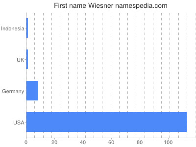 Given name Wiesner