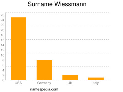 Surname Wiessmann
