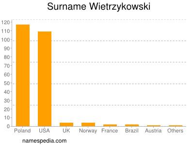 Surname Wietrzykowski