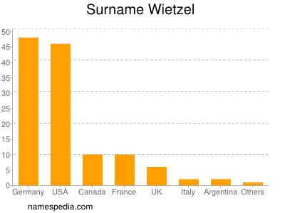Surname Wietzel