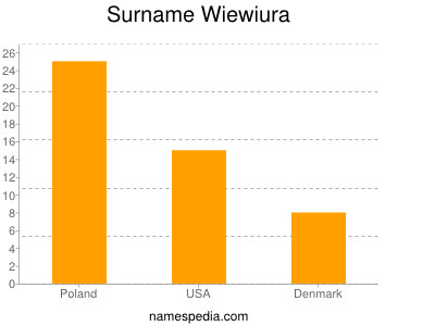 Surname Wiewiura