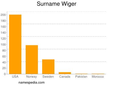 Surname Wiger