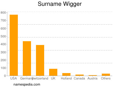 Surname Wigger