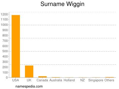 Surname Wiggin