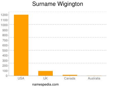 Surname Wigington