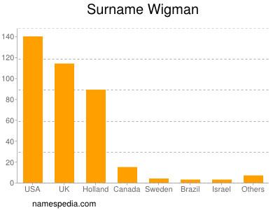 Surname Wigman