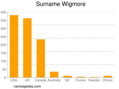 Surname Wigmore
