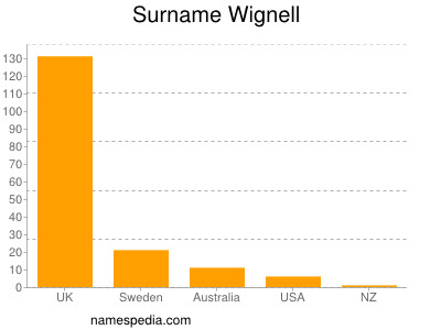 Surname Wignell