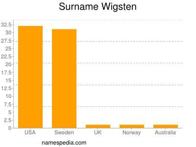 Surname Wigsten