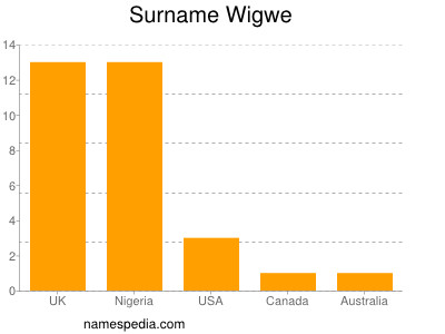 Surname Wigwe