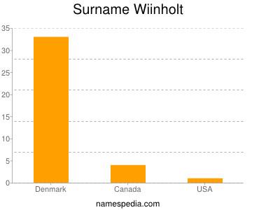 Surname Wiinholt