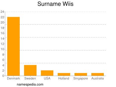 Surname Wiis