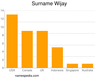 Surname Wijay