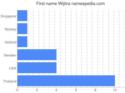 Given name Wijitra