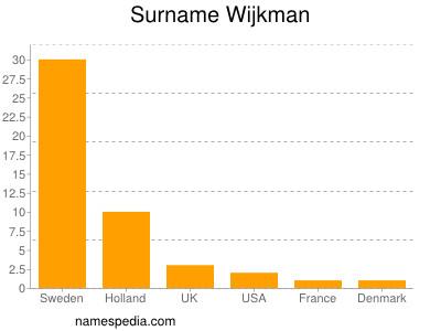 Surname Wijkman