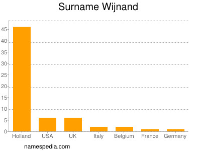 Surname Wijnand