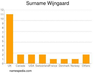 Surname Wijngaard