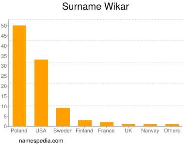 Surname Wikar