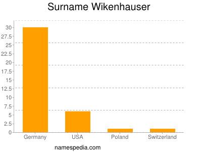 Surname Wikenhauser