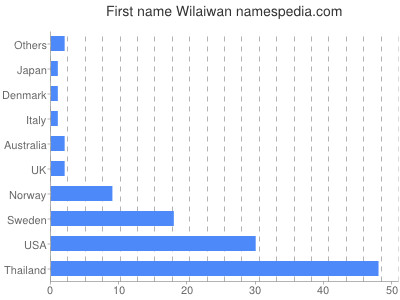 Given name Wilaiwan