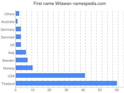 Given name Wilawan